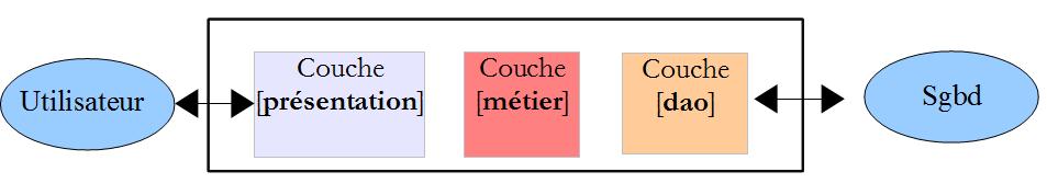 Couche Dao