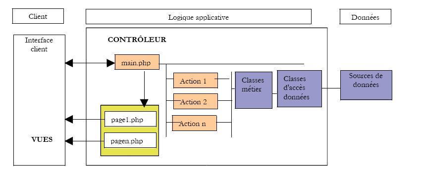 Le pattern mvc en php for Architecture mvc